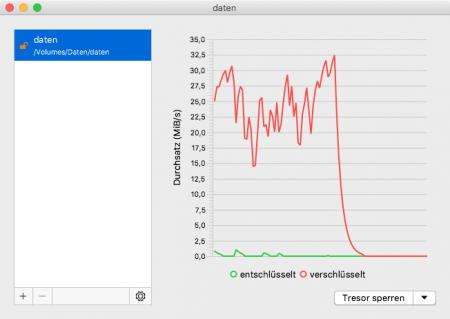 Screenshot Cryptomator: Lese-/Schreibzugriff sackt auf 0 ab