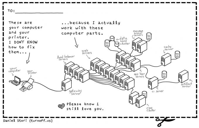 Schematische Darstellung: Support und Kompetenz