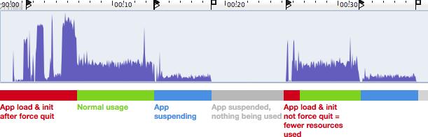 Weniger Stromverbrauch durch laufende iOS-Apps 1
