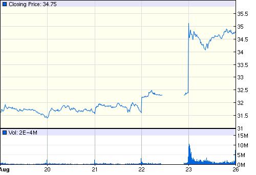 NASDAQ:MSFT am 23. August 2013, ca. 9:00 Uhr 17