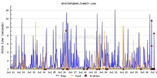Serverprofil und Ausfallszeiten bei tumblr