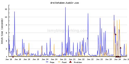 Statistiken von dreitehabee.tumblr.com bei ismyblogworking.com