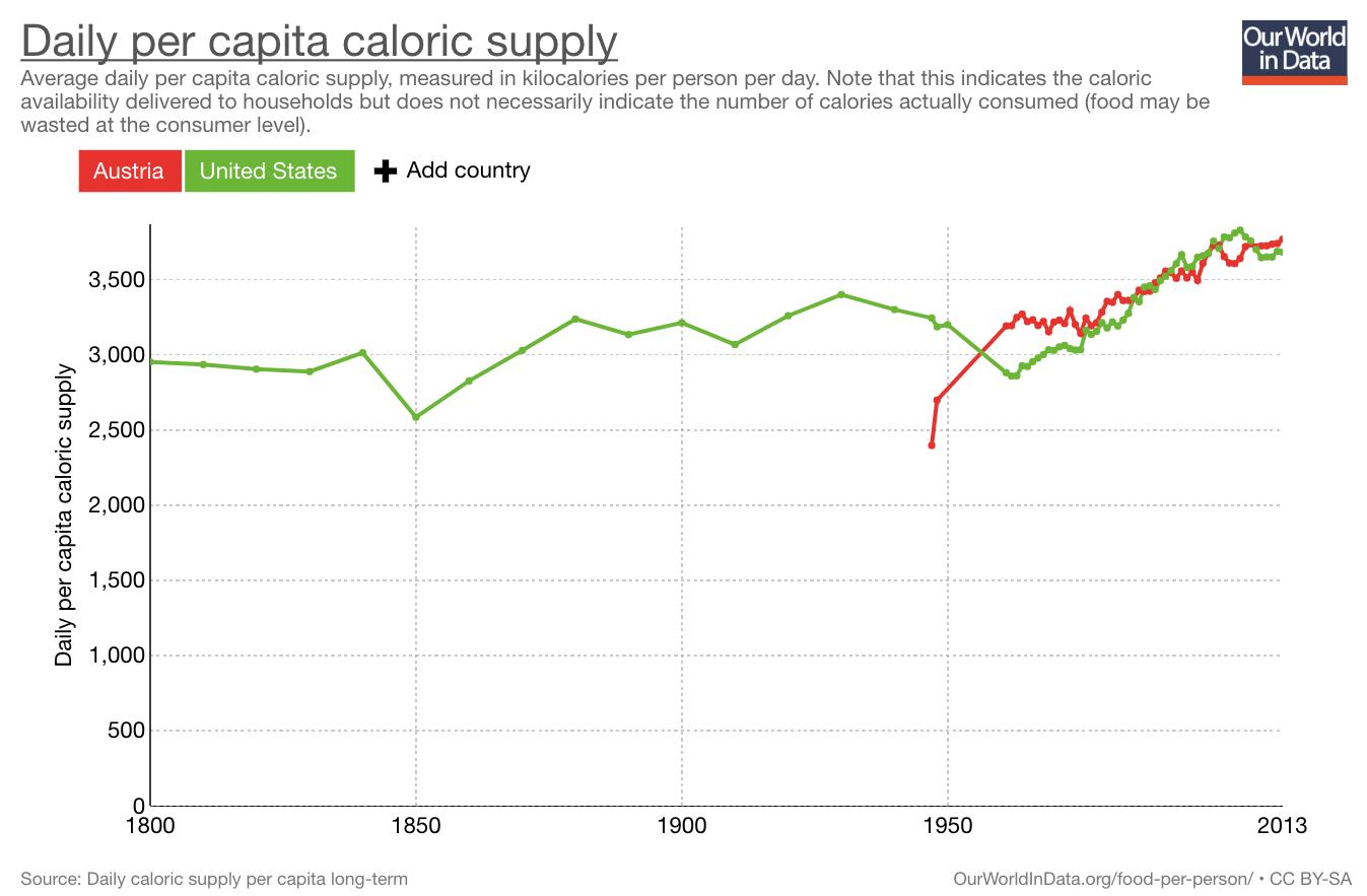 Kalorienversorgung: Österreich an der Spitze